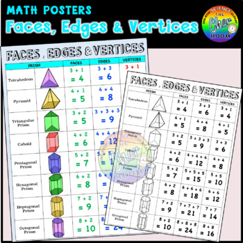 Faces, Edges and Vertices Poster