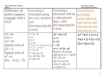 Facotring quadratics graphic organizer
