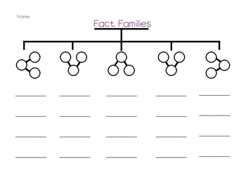 Fact Families tree map