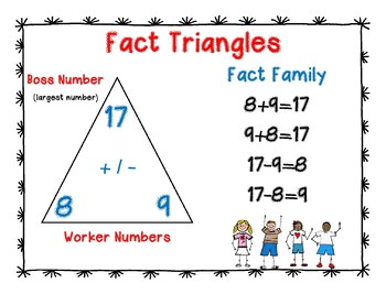 Fact Family Triangle Anchor Chart
