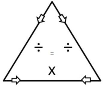Fact Family Triangles for Multiplication and Division by Teaching Heartily