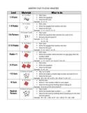 Fact Fluency Anchor Chart