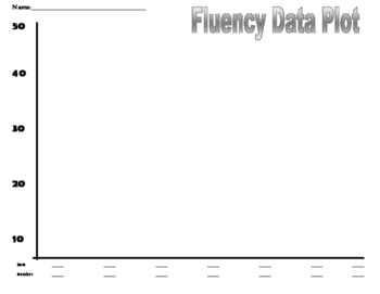 Fact Fluency Data Plot
