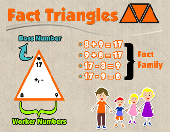 Fact Triangle Poster/Anchor Chart to put on your Math Vocabulary Board/Journal