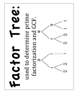 Factor & Multiples Word Wall with Visuals