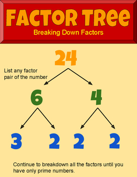 Factor Tree Poster