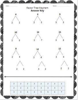 Factor Trees & Prime Factorization: practice & questions for non-prime #'s 1-15