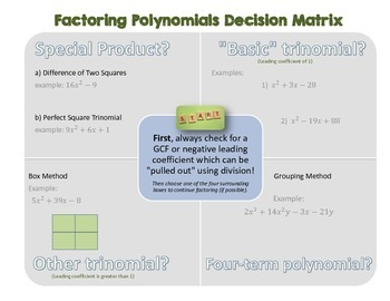 Factoring Polynomials Decision Matrix