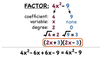 Factoring – Difference of Squares Test
