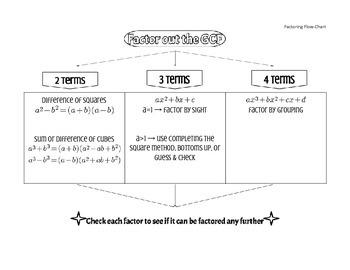 Factoring Flow-Chart