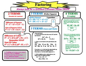 factoring flow chart Factoring Flow Chart by Miller Math Stuff | Teachers Pay Teachers