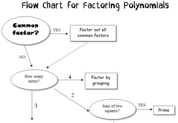 Factoring Flow Chart with Examples