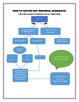 Factoring Flowchart (with Slip 'n Slide Instructions)