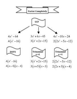 Factoring - Graphic Organizer