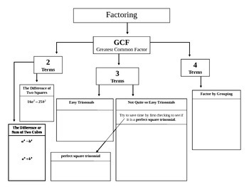 Factoring Guide By Terms