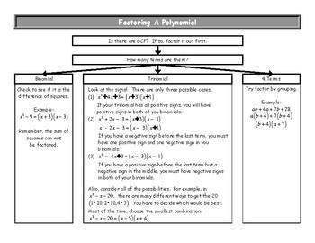 Factoring Handout Flowchart