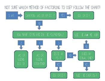 Factoring Methods Flowchart