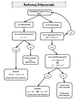 Factoring Polynomials Flow Chart