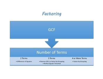 Factoring Polynomials Flowchart