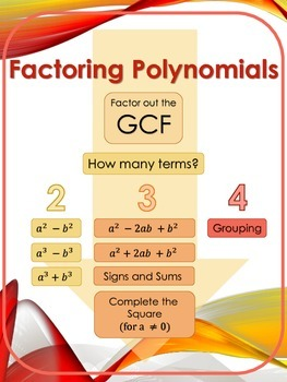 Factoring Polynomials Flowchart Poster and Handout