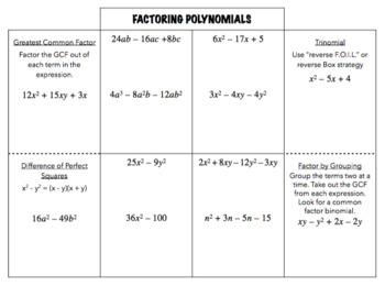 Factoring Polynomials Foldable