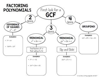 Factoring Polynomials Graphic Organizer By All Things Algebra Tpt