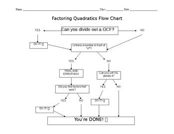 Factoring Quadratics Flow Chart