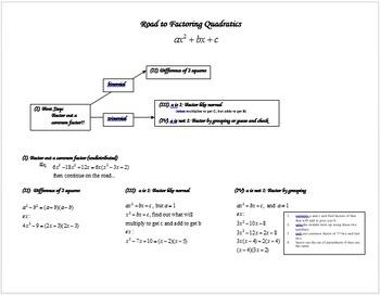 Factoring Quadratics (graphic organizer)