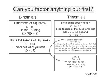 Factoring Rules on Binomials and Trinomials