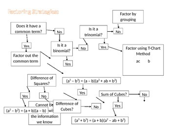 Factoring Strategies Flow Chart
