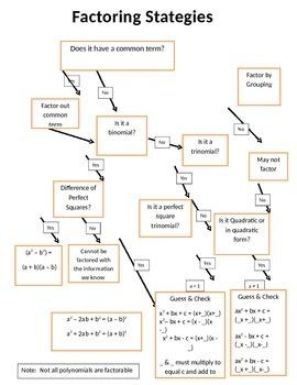 Factoring Strategies Flow Chart Algebra 1