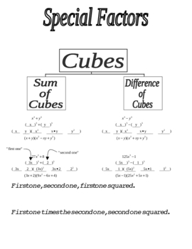 Factoring sum and difference of cubes graphic organizer and song factoring sum and difference of cubes graphic organizer and song ccuart Image collections