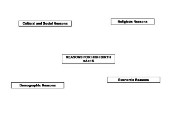 Factors Affecting Birth and Death Rates - Mind Mapping and Answer Key