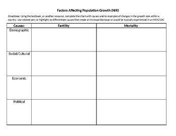 Factors Affecting Population Growth Chart