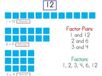 Factors Visual