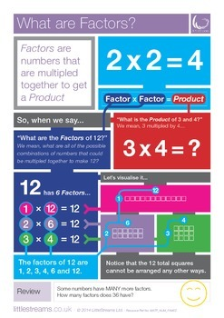 Factors | What are Factors? Skills Poster