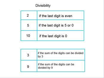 Factors and Divisibility Flipchart