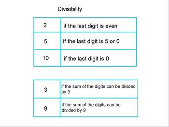 Factors and Divisibility Flipchart