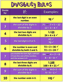 Factors and Multiples from 1 to 100 - CCSS for 4.OA.B.4 (PowerPoint Only)