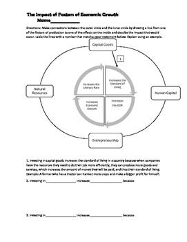 Factors of Economic Growth