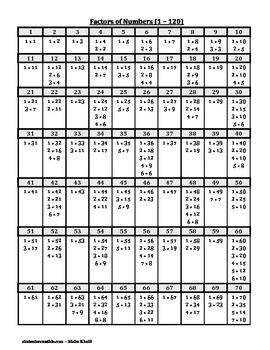 Factors of Numbers (1 - 120)