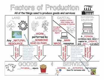 Factors of Production Doodle Notes