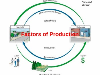 Factors of Production PowerPoint