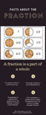 Facts about Fractions Info-Graphic