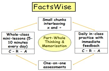 FactsWise Multiply Divide Basic Facts Resource Book