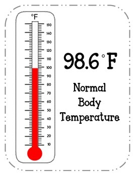 Fahrenheit Temperature Posters. Boiling Point Freezing Point Normal Body Temp