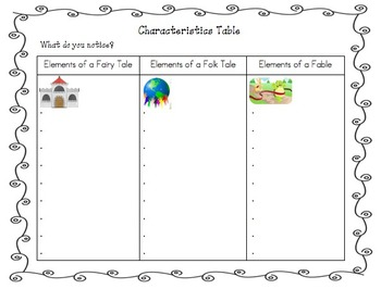Fairy Tale, Folk Tale, Fable Writing Unit