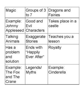 Fairy Tales/ Fables/Tall Tells Sort