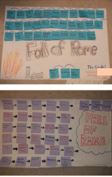 Fall of Roman Empire - Cause & Effect Poster Activity