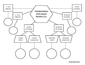 Families of Functions - Transformations of General Function Web